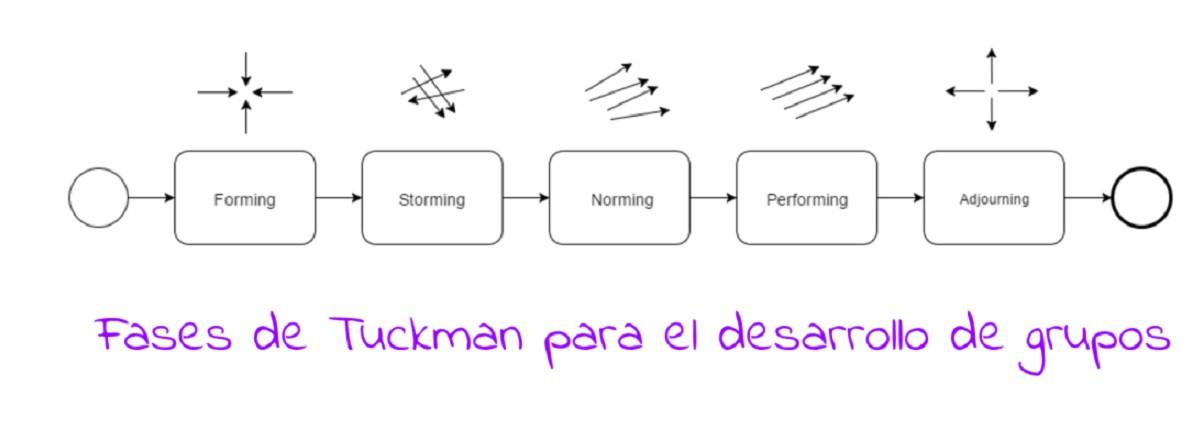 modelo-de-Tuckman-g